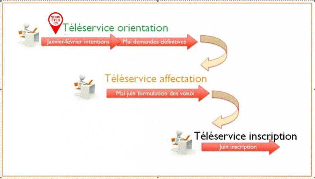 Téléservices orientation phase 1.JPG